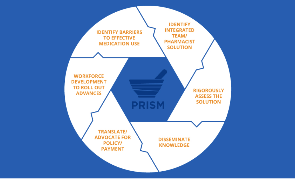 Graphic element that illustrates some of the ways that PRISM works with organizations to help them to grow and meet patient needs: identify barriers to effective medication use, identiify integrated team/pharmacist solution, rigorously assess the solution, disseminate knowledge, translate/advocate for policy/payment, workforce development to roll out advances